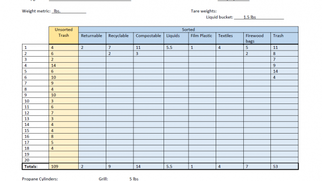 A spreadsheet showing results of the waste audit.