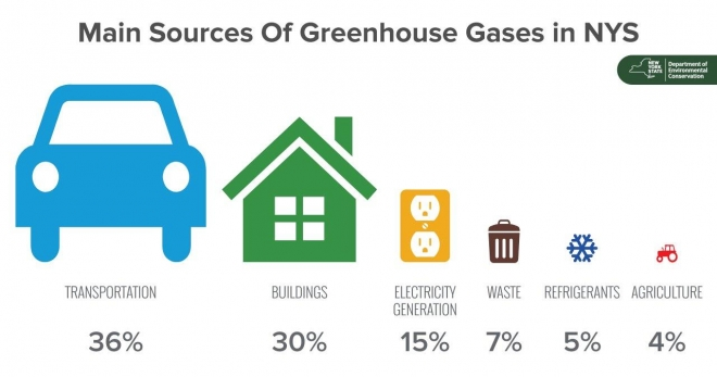 Graphic displaying the percentages of greenhouses gases in NYS.